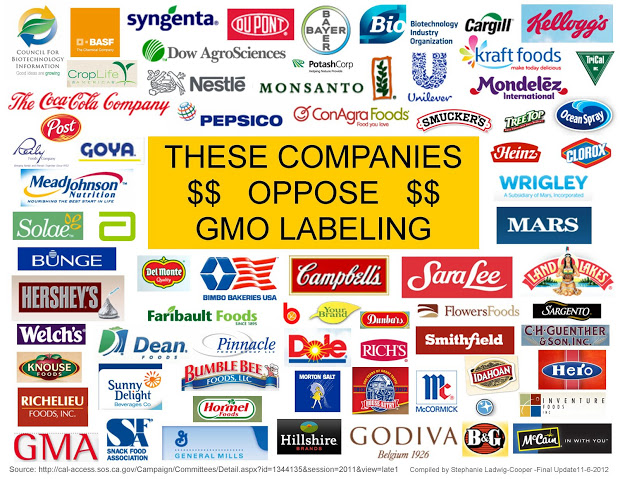 Wondering which companies oppose GMO food labeling. | CHENNAI YOUTH ...